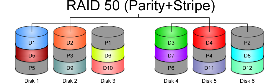 Raid 50 Vs 5 Wiring Diagrams Wiring Diagram